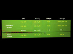 New Mainstream Nvidia Geforce 920MX, 930MX and 940MX on the way