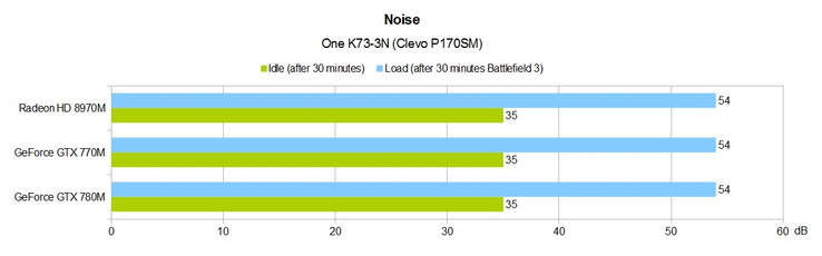 System noise: One K73-3N (Clevo P170SM)