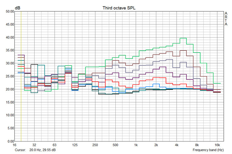 Noise characteristics MacBook Pro Retina 15: black: idle, dark green: 2500 rpm, blue: 3000 rpm, red: 3500 rpm, purple: 4000 rpm, gray: 4500 rpm, brown: 5000 rpm, green: 6000 rpm