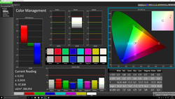 Outstanding coverage of the color spaces