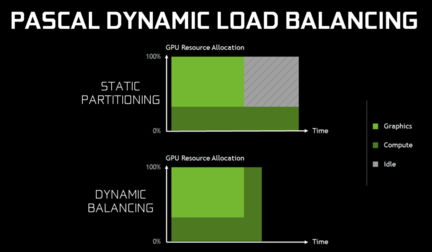 Dynamic allocation of the GPU as soon as one workload is complete.
