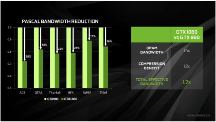 Average bandwidth reduction of some games. GTX 980 (Maxwell) versus GTX 1080 (Pascal)