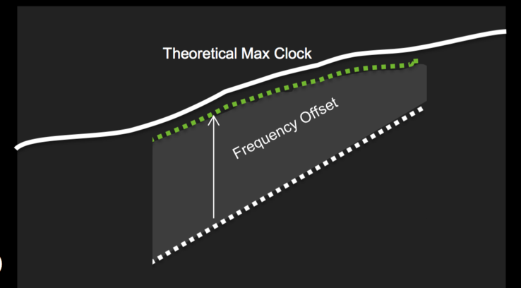 Clock (y-axis) to voltage (x-axis). Thanks to per-voltage point offsets, the (overclocked) Boost can now cover the theoretical maximum much better.