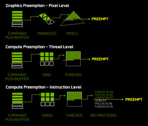Three different new Preemption possibilities: Pixel Level, Thread Level for DX12 Compute and Instruction Level for CUDA.