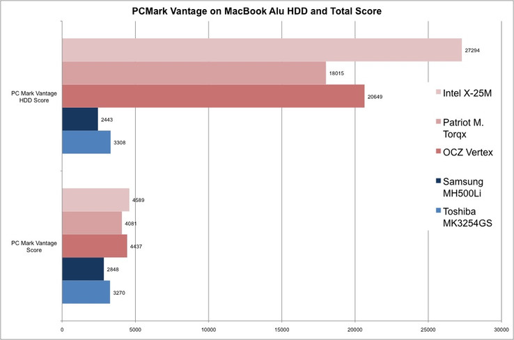 PCMark Vantage results on the 9400M chipset from Nvidia. The SSDs show a clear lead in points compared to HDD.