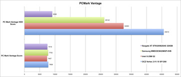 PCMark Vantage P55 desktop comparison