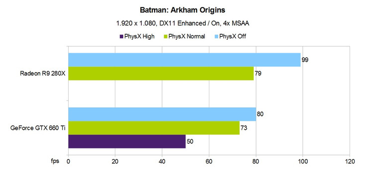 PhysX Performance: Arkham Origins