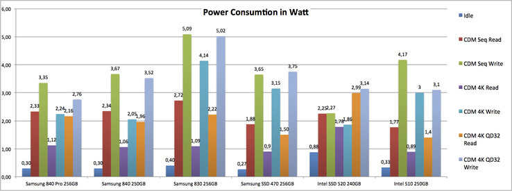 Power consumption while idle and at load with CrystalDiskMark.