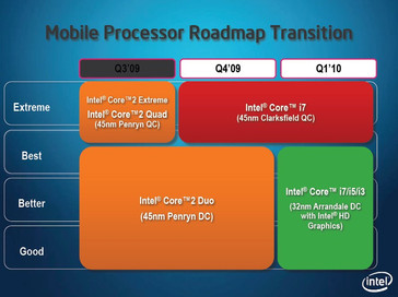 The Core 2 Duo CPUs are replaced by Core i3, Core i5, and Core i7.