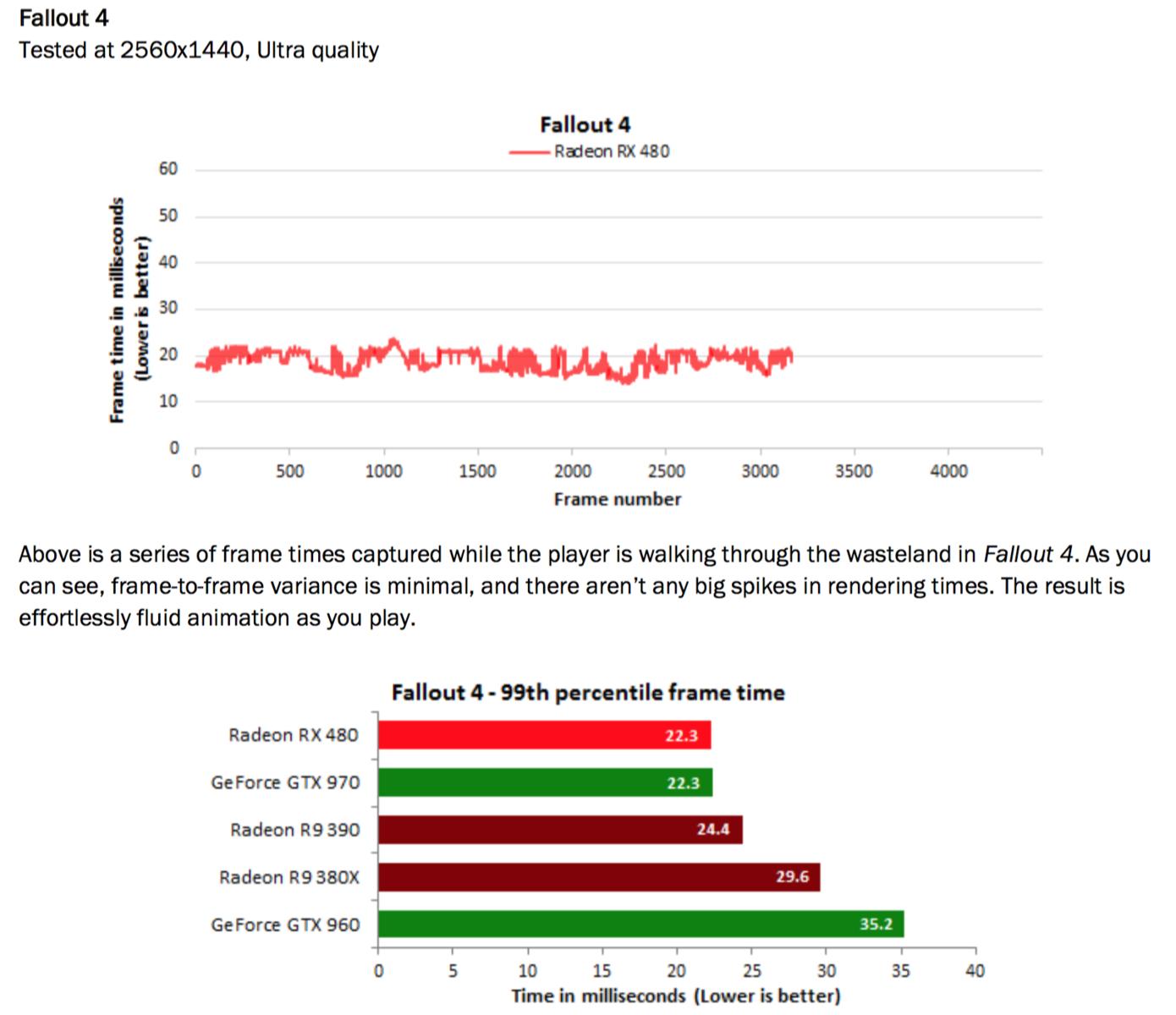 AMD Radeon RX 480 Review - The fastest Polaris desktop card