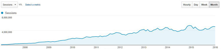 Sessions: Google Analytics long-term trend (english language section)