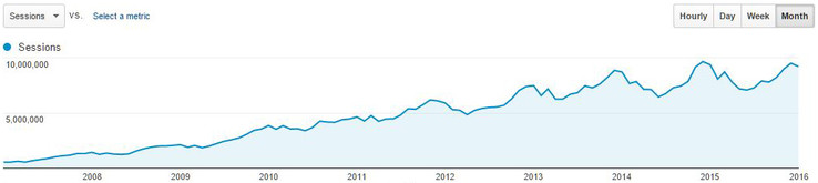 Sessions: Google Analytics long-term trend (all language sections except Polish)