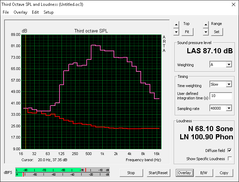 Lenovo Y900 (Red: System idle, Pink: Pink noise)