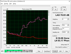 HP 15z (Red: System idle, Pink: Pink noise)