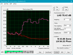 HP 250 G5 (Red: System idle, Pink: Pink noise)