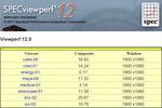 Specviewperf 12 về pin