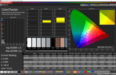 ColorChecker (sRGB color space): The deviation of 1.3 and up to 2.6 is great.