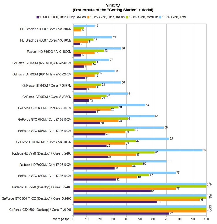 Benchmark table: SimCity