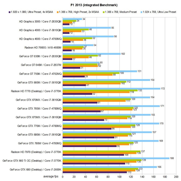 Benchmark Table: F1 2013