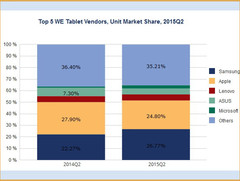 Apple and Asus losing tablet market share in Western Europe