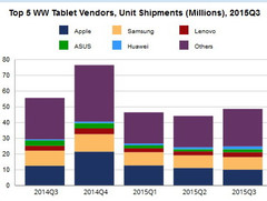 Customers prefer detachables over tablets says IDC