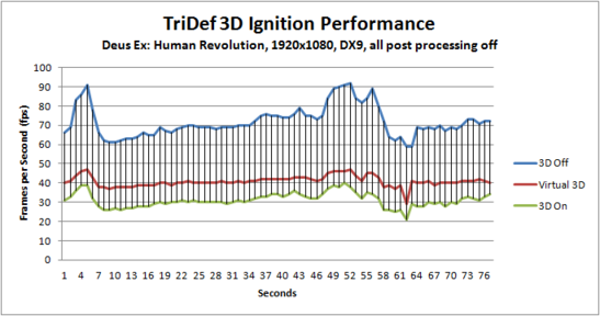TriDef 3D Performance
