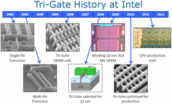 Tri-Gate transistor history of development