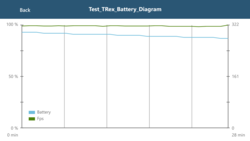 GFXBench: Battery Test