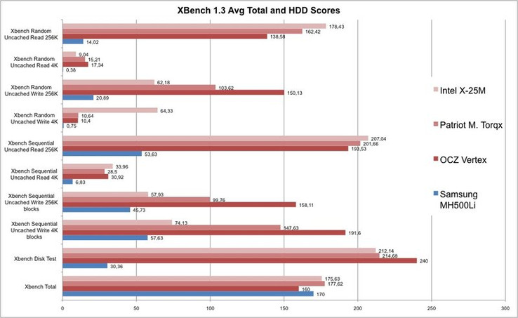 The XBench hard disk test is only just won by the Vertex with (on average) 240 points. The X25-M is indeed only third, yet it wins when it comes to the practice-oriented 4K reading and writing. The 500 GB hard disk is far behind as expected. The overall s