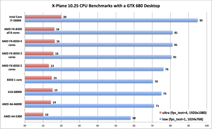 Benchmarks with NVidia GTX 680 and different CPUs (CPU dependency)
