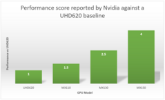 Comparison of Nvidia's figures for relative performance compared to Intel's integrated UHD620. (Source: Own)