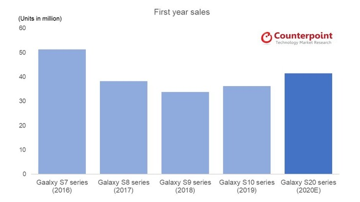 Counterpoint's Galaxy S20 shipment projections compared to its findings for the S10 series. (Source: Counterpoint Research)