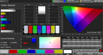 CalMAN Color Space sRGB – Vivid setting