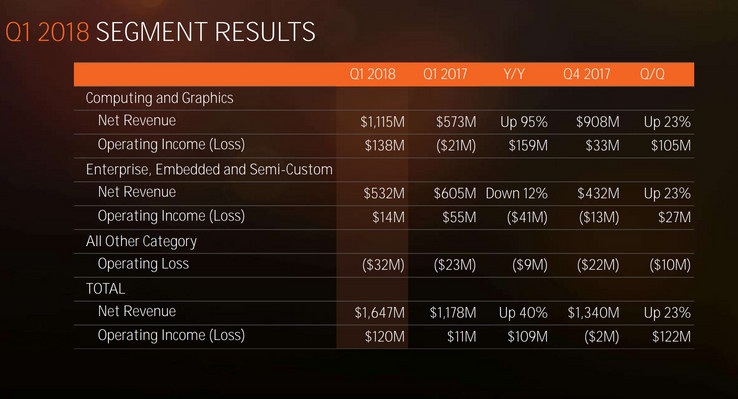 A breakdown of AMD's Q1, 2018 financials. (Source: AMD)
