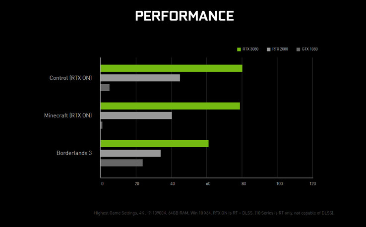 The GeForce RTX 3080 appears to genuinely double the GeForce RTX 2080's performance (Image source: NVIDIA)