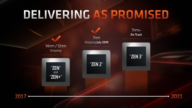 AMD has no trouble keeping up with its roadmap. (Image source: AMD)