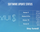 EMUI 8 rollout schedule for various Honor devices. (Source: Neowin / @Honor_FR)