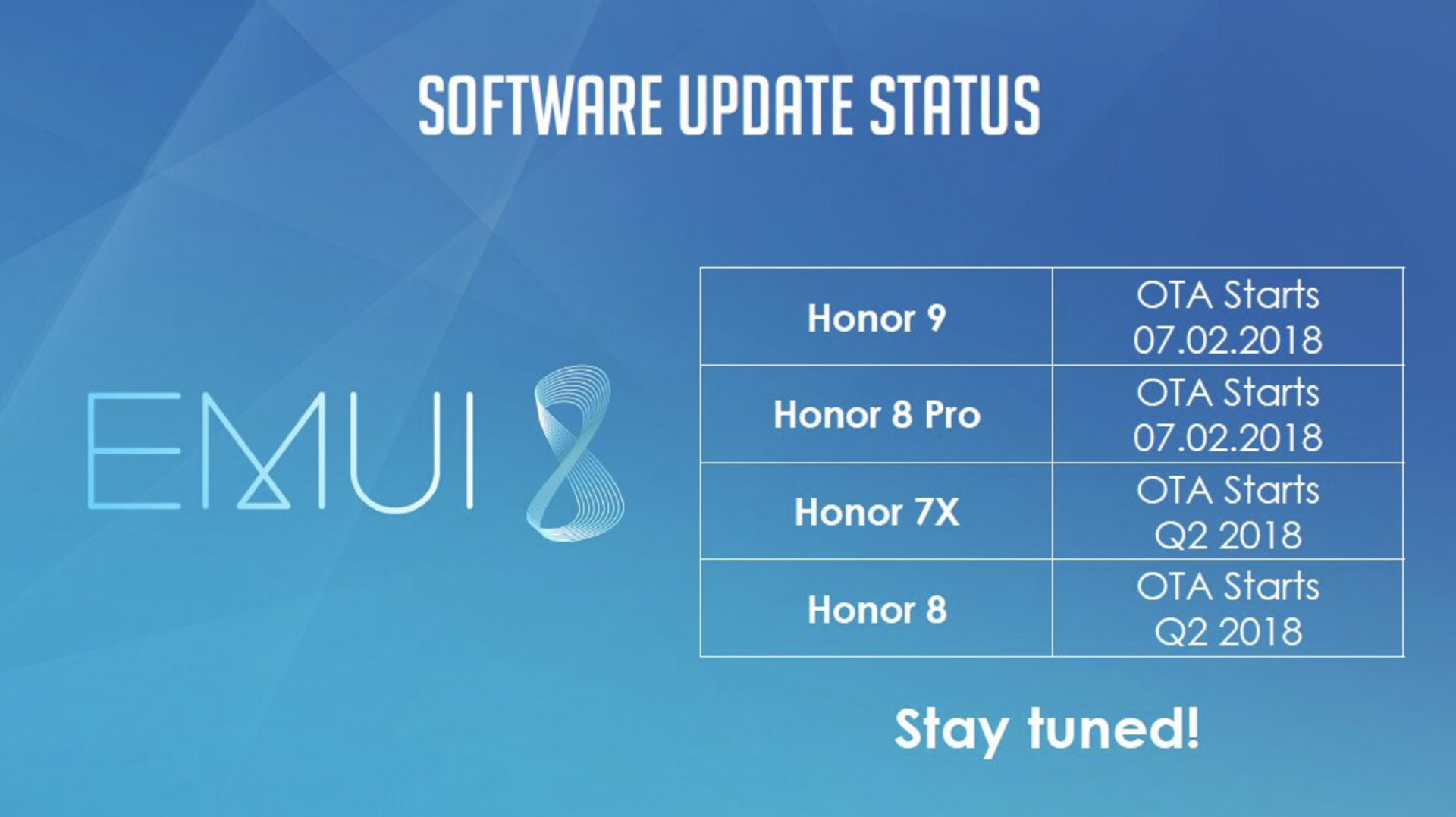 EMUI 8 rollout schedule for various Honor devices detailed