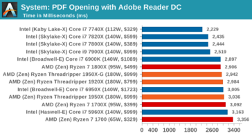 PDF benchmark (less is better), image by AnandTech