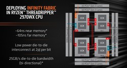 Infinity Fabric layout for the Threadripper 2970WX (Source: AMD)
