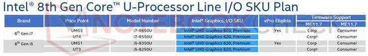 The four Intel CPUs equipped with Intel UHD Graphics