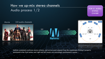 Nahimic can read the incoming stereo source and extract each component. (Slide courtesy: MSI)