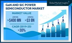 The 'new power semiconductor' market's latest projections. (Source: Global Market Insight)