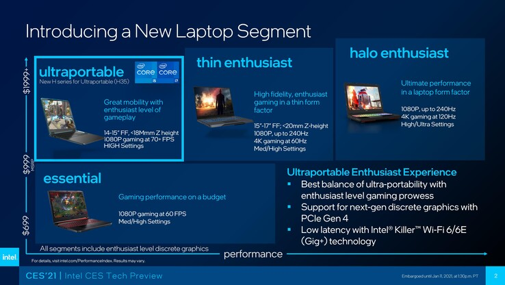 Gaming laptop segmentation. (Source: Intel)