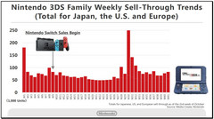 Nintendo 2DS/3DS product line weekly sales figures compared to the Nintendo Switch launch date. (Source: Nintendo)