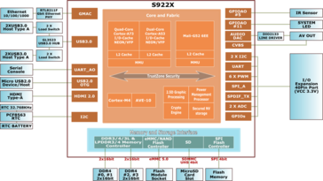 The Hardkernel ODROID-N2 (Image source: Hardkernel)