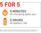 Quick Charge 4 finally coming to devices later this year