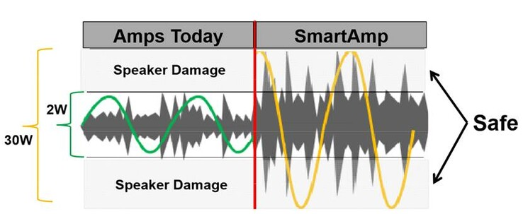 Smart Amp vs a conventional amplifier. (Image courtesy: MSI)