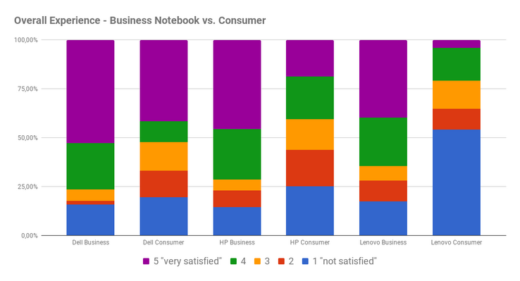 Overall experience of satisfaction with the service, consumer vs. business