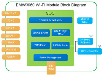 The MXCHIP EMW3060 module block diagram (Image source: Seedstudio)